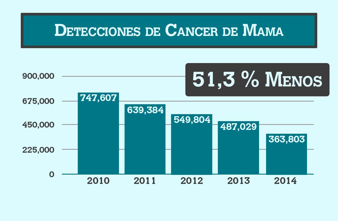 Detecciones de cáncer de mama - Planned Parenthood