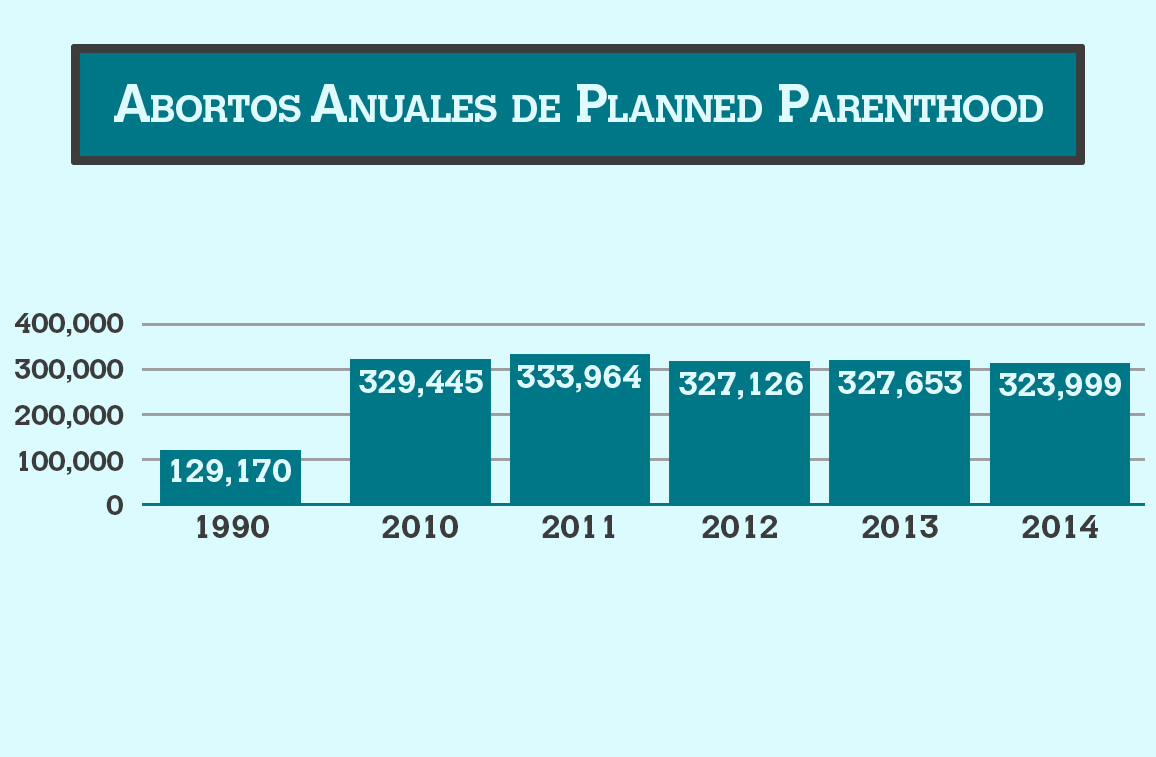 Abortos anuales - Planned Parenthood