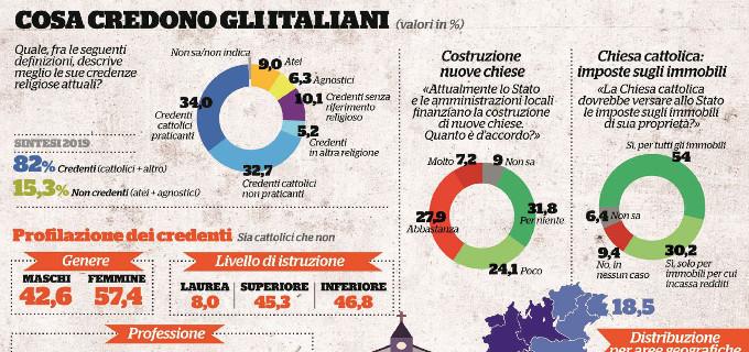 El porcentaje de católicos en Italia ha disminuido un 7.7% en los últimos cinco años